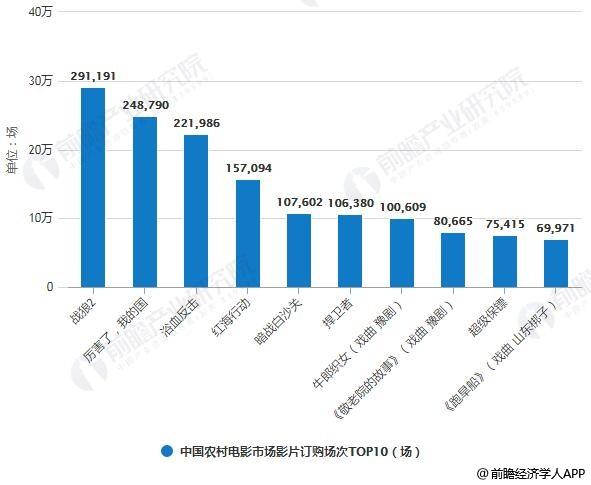 2018年中国农村电影市场影片订购场次TOP10情况