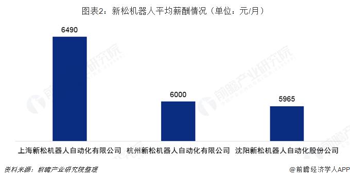图表2:新松机器人平均薪酬情况(单位:元/月)