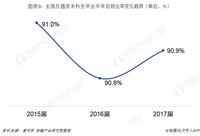 图表9:全国仪器类本科生毕业半年后就业率变化趋势(单位:%)