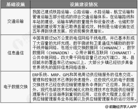 中国供应链管理服务行业基础设施建设优势分析情况