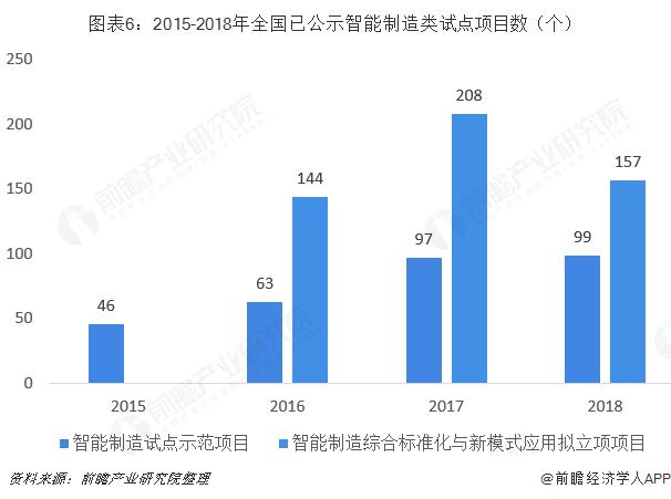 图表6:2015-2018年全国已公示智能制造类试点项目数(个)
