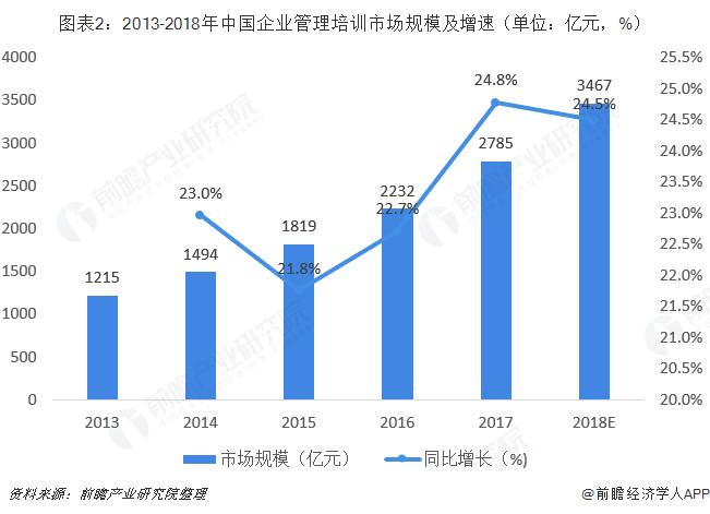 图表2:2013-2018年中国企业管理培训市场规模及增速(单位:亿元,%)