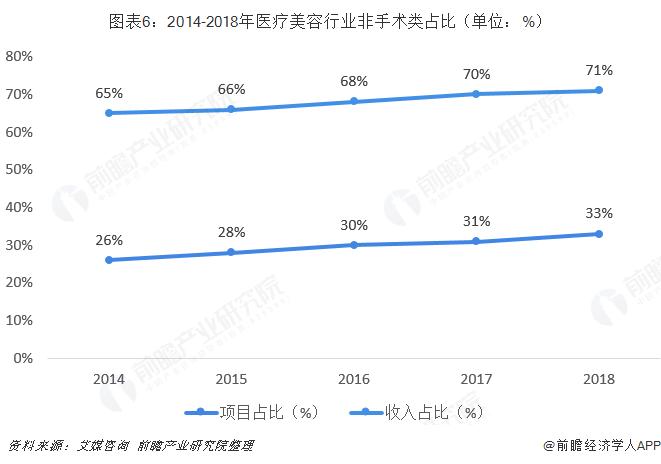 图表6:2014-2018年医疗美容行业非手术类占比(单位:%)