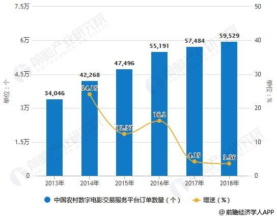 2012-2018年中国农村数字电影交易服务平台订单数量及增长情况