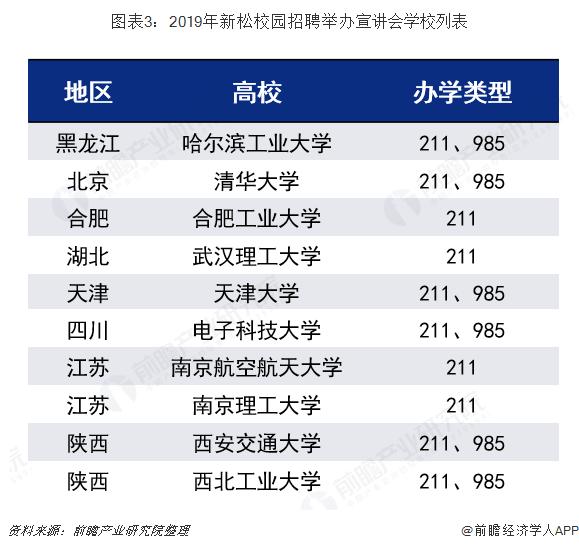 图表3:2019年新松校园招聘举办宣讲会学校列表