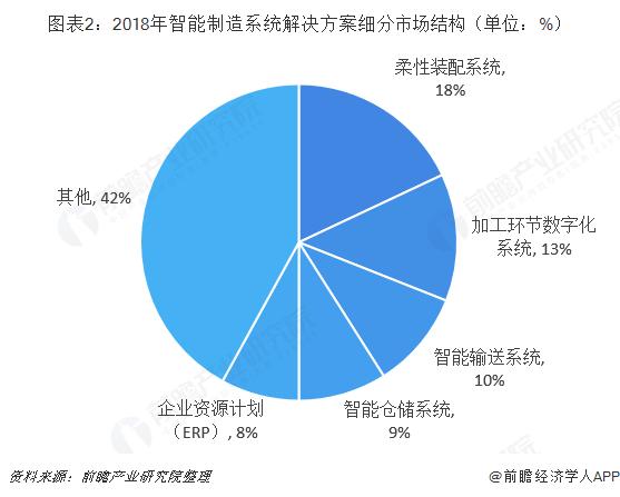 图表2:2018年智能制造系统解决方案细分市场结构(单位:%)