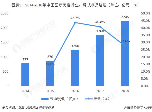 图表3:2014-2018年中国医疗美容行业市场规模及增速(单位:亿元,%)