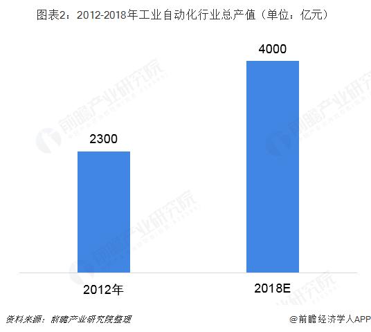 图表2:2012-2018年工业自动化行业总产值(单位:亿元)