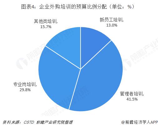 图表4:企业外购培训的预算比例分配(单位:%)