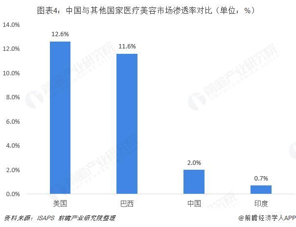 图表4:中国与其他国家医疗美容市场渗透率对比(单位:%)