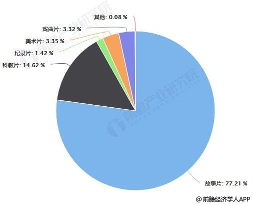 2018年中国农村电影院线订购结构占比情况
