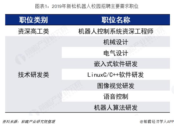 图表1:2019年新松机器人校园招聘主要需求职位