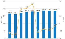 2019年前4月中国<em>原盐</em>行业市场分析:产量接近1550万吨,累计增长6.1%