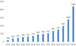 """2018年中國醫療美容行業市場規模與發展趨勢分析 """"輕醫美""""是未來發展大趨勢【組圖】"""