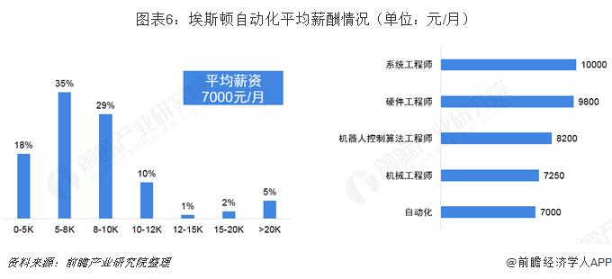 图表6:埃斯顿自动化平均薪酬情况(单位:元/月)