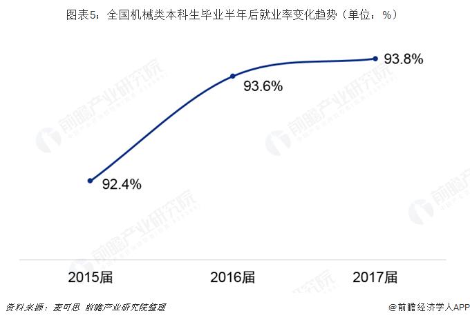 图表5:全国机械类本科生毕业半年后就业率变化趋势(单位:%)