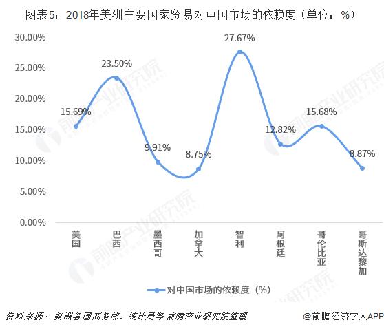 图表5:2018年美洲主要国家贸易对中国市场的依赖度(单位:%)