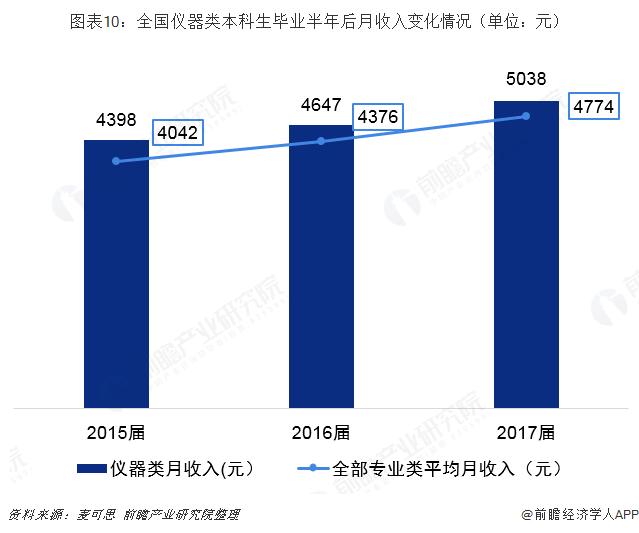 图表10:全国仪器类本科生毕业半年后月收入变化情况(单位:元)