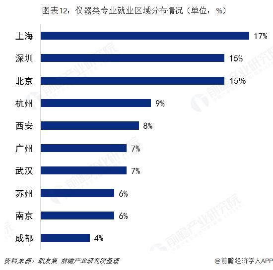 图表12:仪器类专业就业区域分布情况(单位:%)