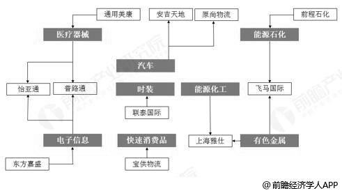 我国供应链管理服务行业细分领域主要企业分析情况