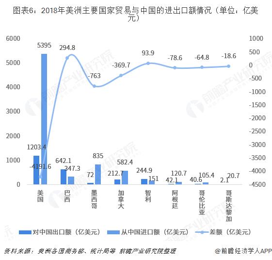 图表6:2018年美洲主要国家贸易与中国的进出口额情况(单位:亿美元)