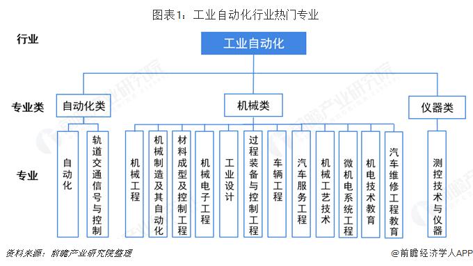 图表1:工业自动化行业热门专业