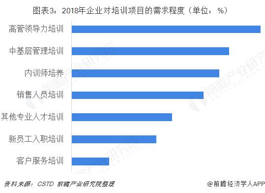 图表3:2018年企业对培训项目的需求程度(单位:%)