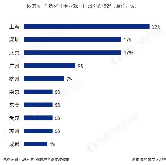 图表4:自动化类专业就业区域分布情况(单位:%)