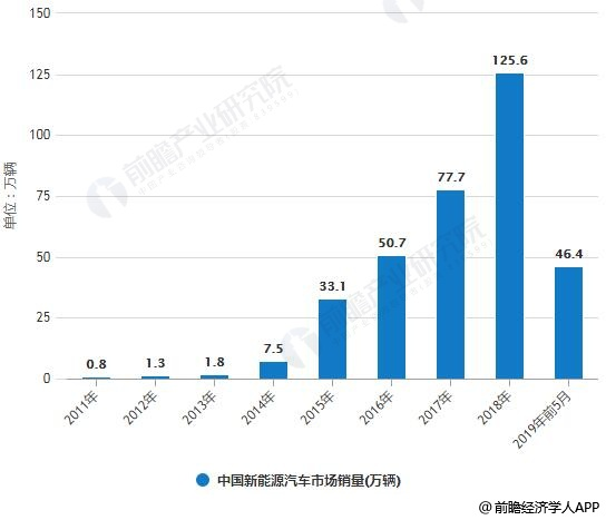 2011-2019年前5月中国新能源汽车市场销量统计情况