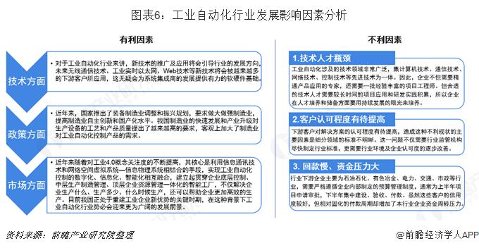 图表6:工业自动化行业发展影响因素分析