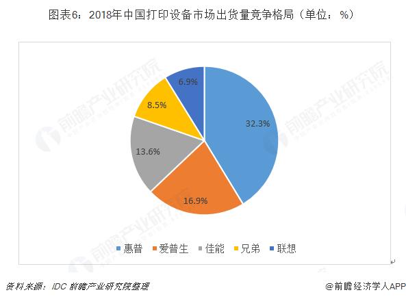 图表6:2018年中国打印设备市场出货量竞争格局(单位:%)