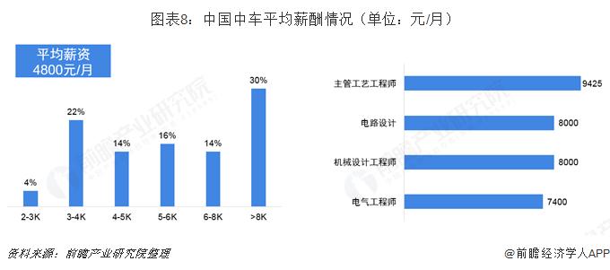图表8:中国中车平均薪酬情况(单位:元/月)