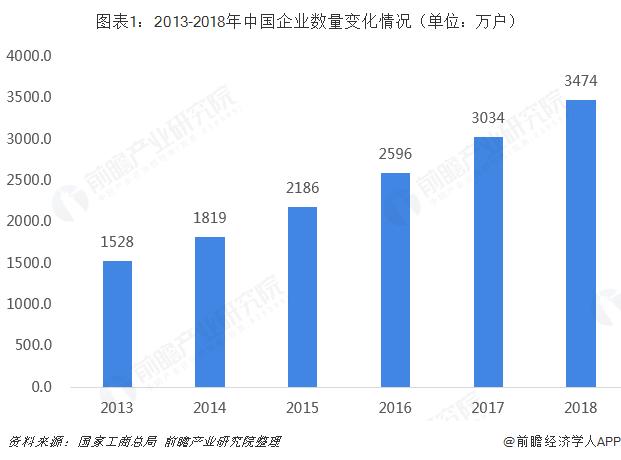 图表1:2013-2018年中国企业数量变化情况(单位:万户)