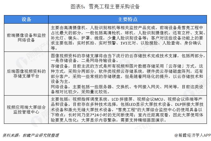图表5:雪亮工程主要采购设备