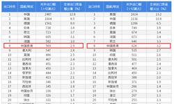 2018年中国内地与中国香港双边贸易全?#24052;跡?#38468;中国内地与中国香港主要进出口产业数据)
