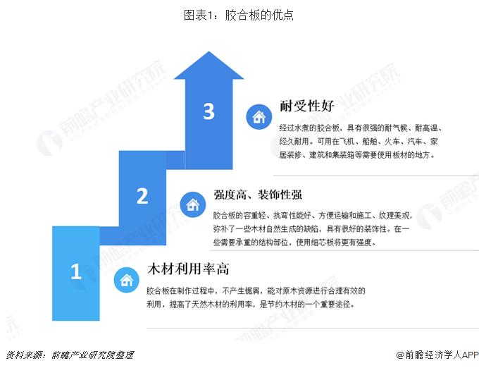 图表1:胶合板的优点