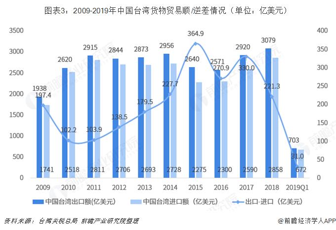 图表3:2009-2019年中国台湾货物贸易顺/逆差情况(单位:亿美元)