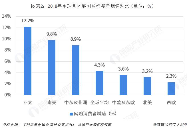 图表2:2018年全球各区域网购消费者增速对比(单位:%)