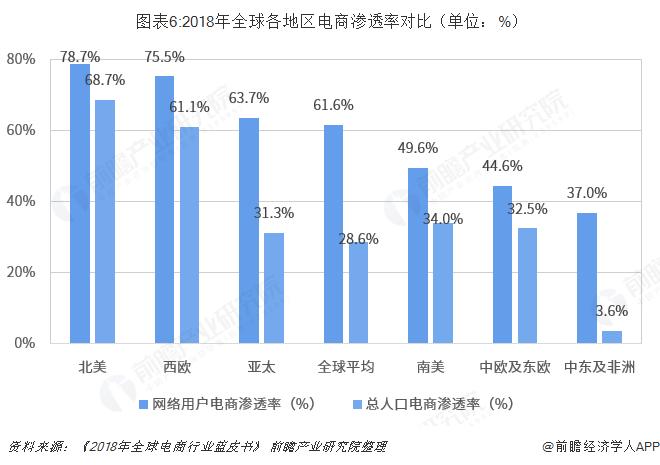 图表6:2018年全球各地区电商渗透率对比(单位:%)