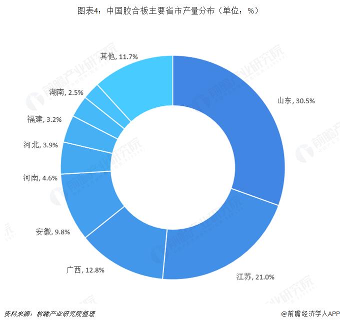 图表4:中国胶合板主要省市产量分布(单位:%)