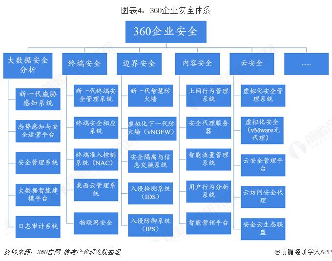 图表4:360企业安全体系