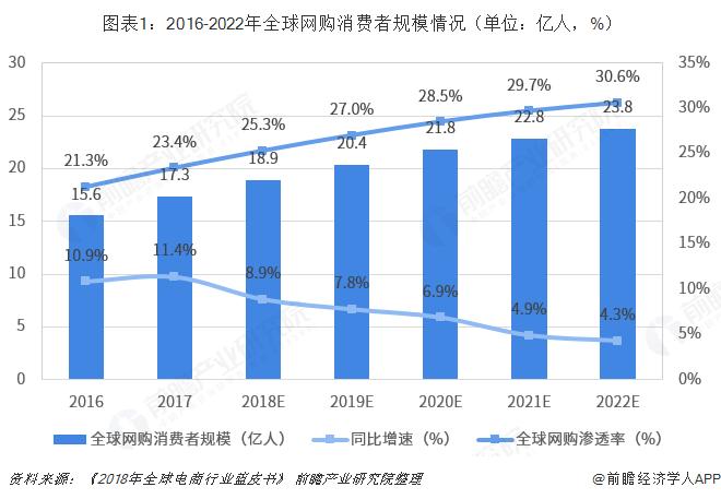 图表1:2016-2022年全球网购消费者规模情况(单位:亿人,%)