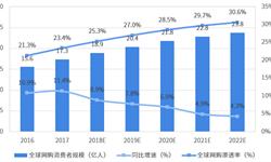2018年全球电子商务行业市场现状与发展趋势分析 新兴市场将是电商发展重要增长点【组图】