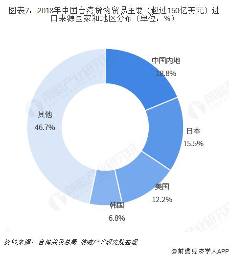图表7:2018年中国台湾货物贸易主要(超过150亿美元)进口来源国家和地区分布(单位:%)