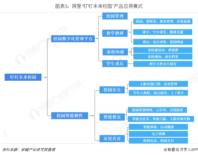 """图表3:阿里""""钉钉未来校园""""产品应用模式"""