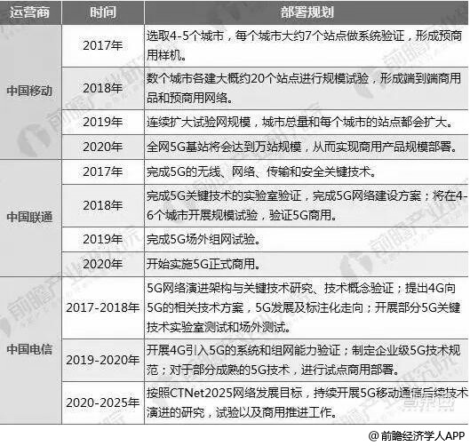 中国移动、中国联通、中国电信公布5G部署计划分析情况