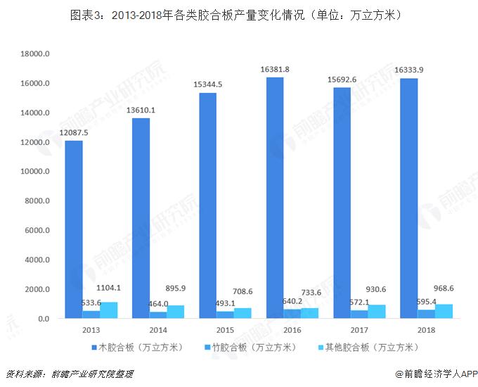 图表3:2013-2018年各类胶合板产量变化情况(单位:万立方米)