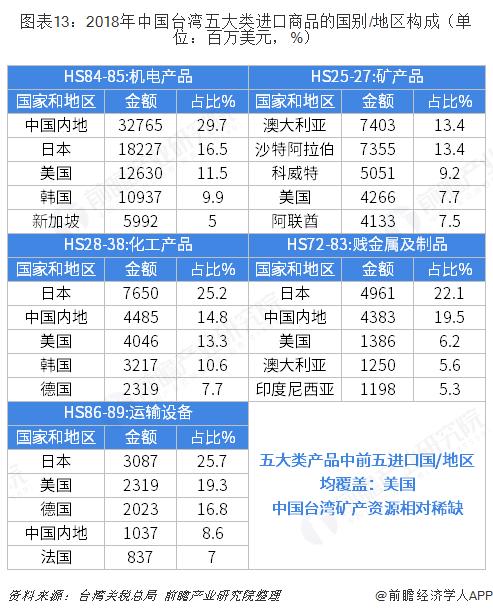 图表13:2018年中国台湾五大类进口商品的国别/地区构成(单位:百万美元,%)