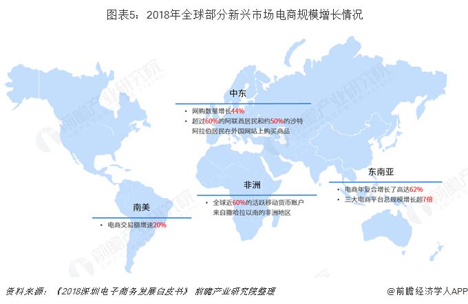 图表5:2018年全球部分新兴市场电商规模增长情况