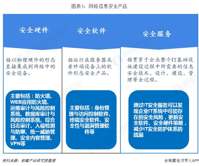 图表1:网络信息安全产品